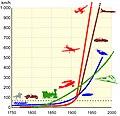 Development of the maximum speed of motor vehicles.jpg