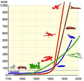 Entwicklung Der Höchstgeschwindigkeit Verschiedener Motorfahrzeuge Als  Beispiel Für Den Exponentiell Verlaufenden Technischen Fortschritt  (Vergleich: ...