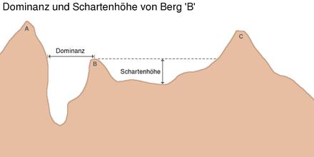 Grafikaĵo: La domino de la monto 'B' estas ekzakte la distanco de la plej proksima samalta punkto je la piedo de la pli alta monto A, ĉar la monto C situas pli distance.