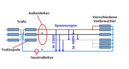 Neutralleiterstrom – Wikipedia