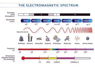 spettro elettromagnetico yahoo dating