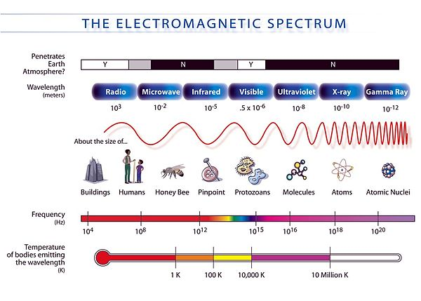 The wavelength, frequency and energy of the em spectrum.