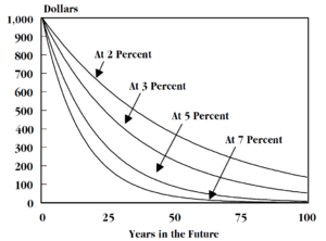 Time value of money - The present value of $1,000, 100 years into the future. Curves represent constant discount rates of 2%, 3%, 5%, and 7%.