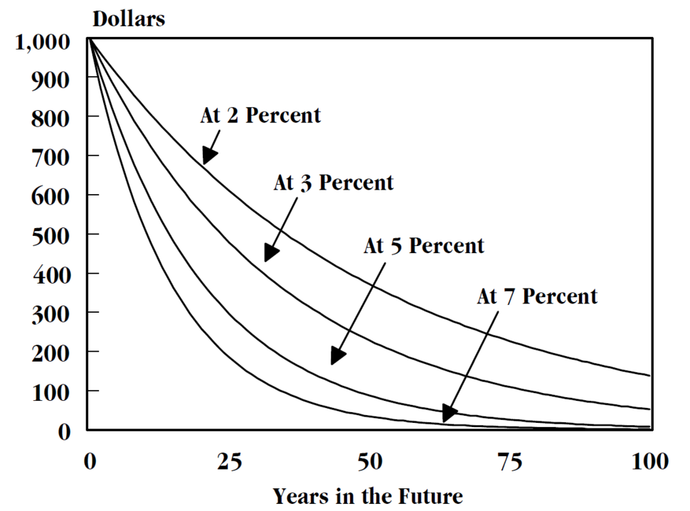 Economics of climate change chapter3 discounting curves