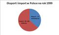 Eksport i import w Polsce na rok 1999.PNG