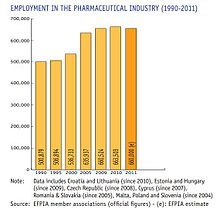 Employment in the pharmaceutical industry.jpg