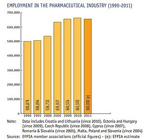 European Federation of Pharmaceutical Industries and Associations -