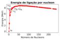 Energia de ligacao por nucleon.png