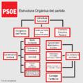 Estructura Orgánica del PSOE.png