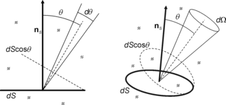 Etendue - Etendue for a differential surface element in 2D (left) and 3D (right).