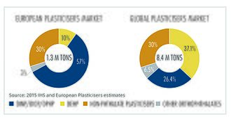 Phthalate - Review of different plasticiser types used in Europe compared with the Global picture