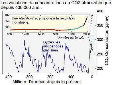 Evolution du CO2 depuis 400 000 ans