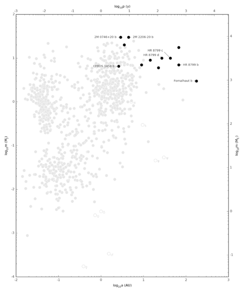 Exoplanet Period-Mass Scatter Discovery Method DI.png