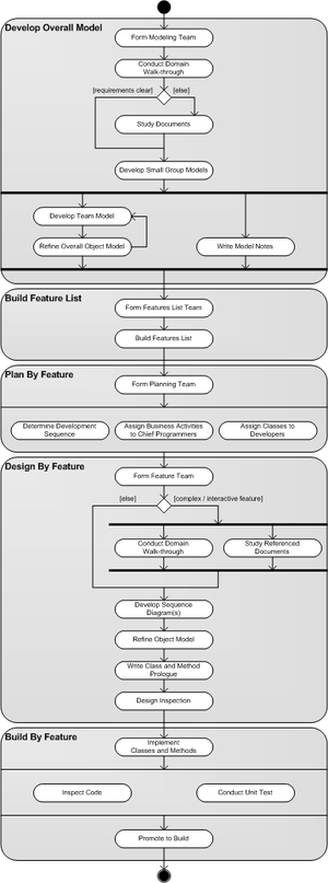 Feature-driven development - Process model for FDD