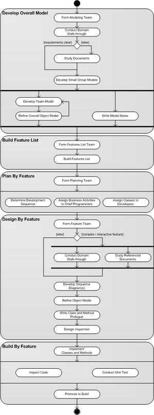 Feature-driven development - Process model for FDD