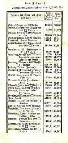 Alte Maße Und Gewichte Deutschsprachiger Raum Wikipedia