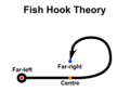Fish Hook Theory.png