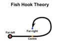 Fish Hook Theory.png