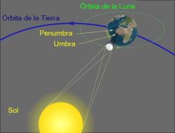 cuanto dura el eclipse solar