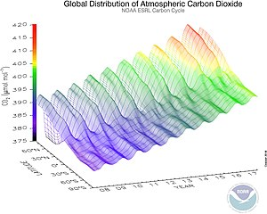 Carbon dioxide in Earth's atmosphere - Carbon Dioxide observations from 2005 to 2014 showing the seasonal variations and the difference between northern and southern hemispheres