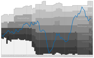 SV Grödig - Historical chart of SV Grödig league performance