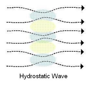 Lee wave - Hydrostatic wave (schematic drawing)