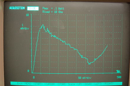 I vs. V curve of 10 mA germanium tunnel diode, taken on a Tektronix model 571 curve tracer. I-V curve of 10mA germanium tunnel diode..jpg