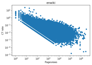 Image-specific CTR vs. page views for English Wikipedia and desktop access.