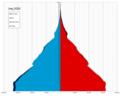 Iraq single age population pyramid 2020.png