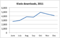 Kiwix downloads, 2011 July-Dec.png