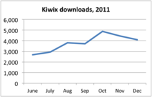 Kiwix downloads, 2011 July-Dec.png