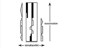 Labanotation - Simultaneous movement and sequence of motions