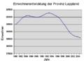 Lappland Einwohnerentwicklung.png