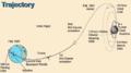 Lunar prospector trajectory.png