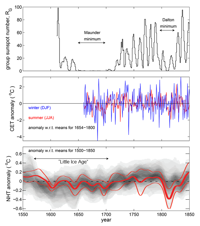 Maunder Minimum and Little Ice Age.tif