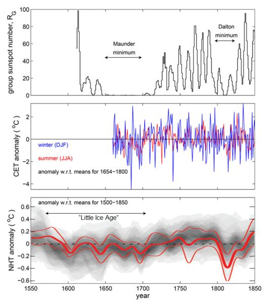 Maunder Minimum and Little Ice Age