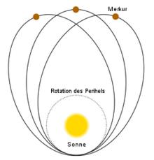Merkur Rotation
