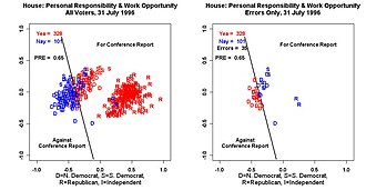 NOMINATE (scaling method) - House Vote on Welfare Reform (1996)
