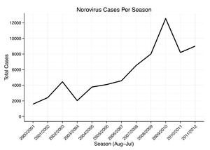 cdc norovirus spanish