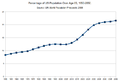 Percentage of US Population Over Age 65 1950-2050.png