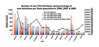 HIV/AIDS in Malaysia - Number of new infections and percentage of new infections per State population in 2006,2007 and 2008