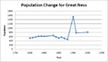 Population change in Great Ness from 1801 - 2001.png