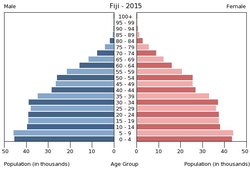 Population pyramid of Fiji 2015.png