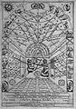 Primitiae gnomonicae catoptricae, by Kitcher. Wellcome L0006089.jpg
