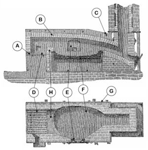 Puddling (metallurgy) - Horizontal (lower) and vertical (upper) cross-sections of a single puddling furnace. A. Fireplace grate; B. Firebricks; C. Cross binders; D. Fireplace; E. Work door; F. Hearth; G. Cast iron retaining plates; H. Bridge wall