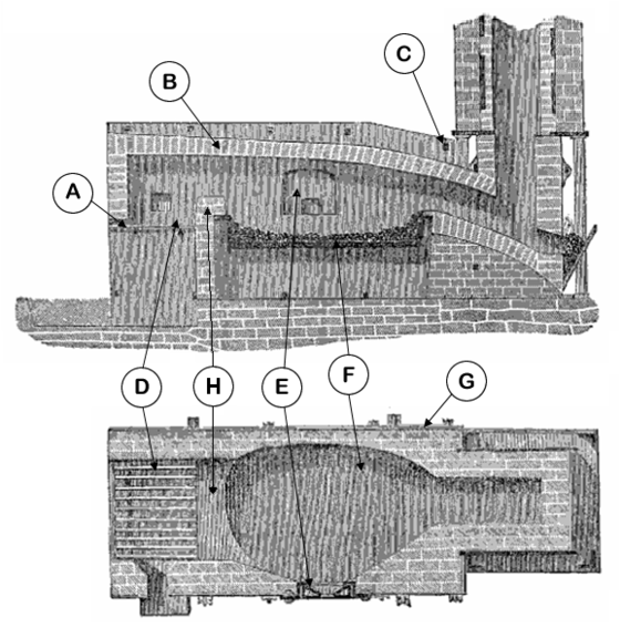 Horizontal (lower) and vertical (upper) cross-sections of a single puddling furnace. A. Fireplace grate; B. Firebricks; C. Cross binders; D. Fireplace; E. Work door; F. Hearth; G. Cast iron retaining plates; H. Bridge wall Puddling furnace int captions.png