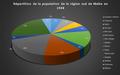 Répartition de la population de la région sud de Malte en 1948.png