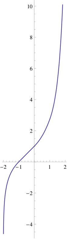 A line graph with a figure drawn on it similar to an S-curve with values in the third quadrant going downward rapidly and values in the first quadrant going upward rapidly