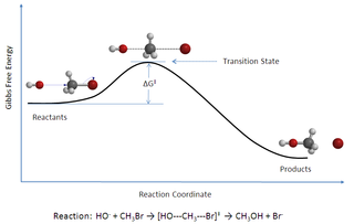 Transition state theory scientific theory