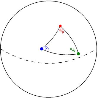 Schwarz triangle - Image: Schwarz triangle on sphere